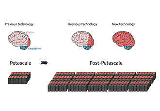 Enabling simulations of large parts of the brain