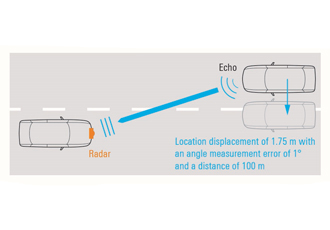 Radar technology puts complex demands on automotive supply chain