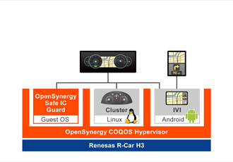 R-Car SoC and hypervisor enables shared display of IVI function