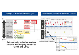 Software development update eases automotive microcontrollers