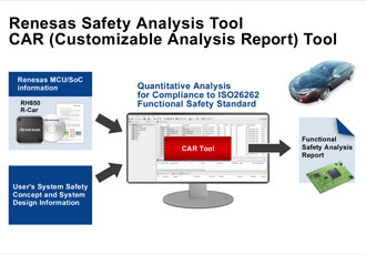 Safety analysis tool to simplify automotive ISO 26262 compliance