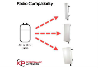 Online search feature allows easy identification of antenna compatibility