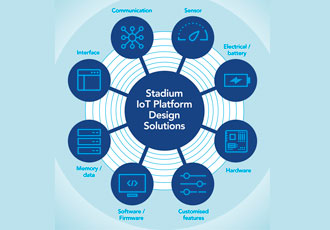 Design service to fast track IoT connectivity solutions