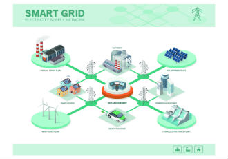 Smartening up the grid: challenges for testing technologies