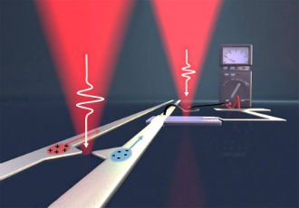 On the road to terahertz electronics