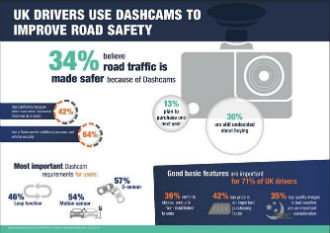 Dashcams could make other drivers more careful on the road