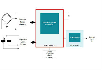 Powertrain pressure sensors integrated circuits and designs