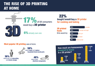 New research reveals home 3D printing may not be dead