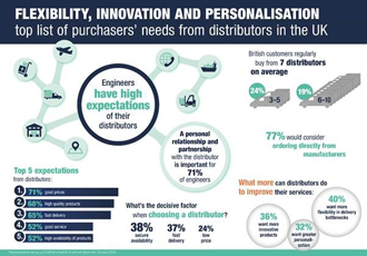 Flexibility, innovation and personalisation top distributors' needs