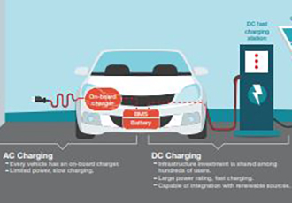 Taking charge of electric vehicles