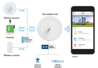 Wireless lighting controls installed 70% faster than wired systems