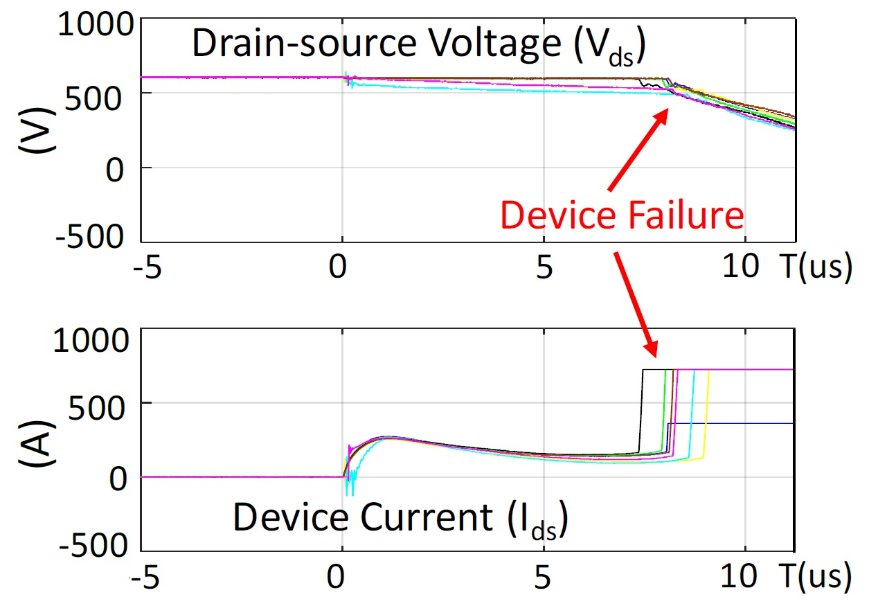 SiC MOSFETs respond to need for fast charge