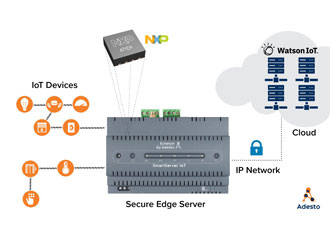 Building control systems to communicate security with IoT cloud
