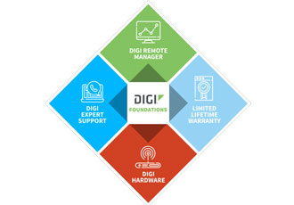 Comprehensive IoT Hardware management applications support package