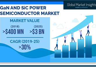GaN and SiC power semiconductor market to reach $3bn by 2025