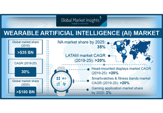 Wearable AI market to cross $180bn frontier by 2025