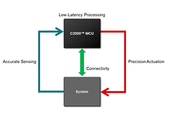 A deeper look into the components of the C2000 MCU