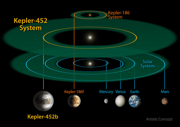 A comparison between our Solar System and Kepler-452's
