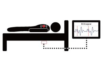 A contact-less approach to measuring patient vital signs