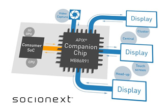 Companion chip is designed specifically for automotive use