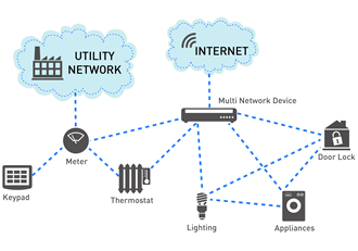 Low power wireless technologies for the IoT