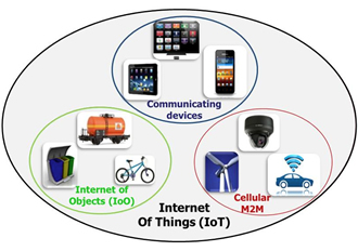 Enabling world wide mobility for the IoT