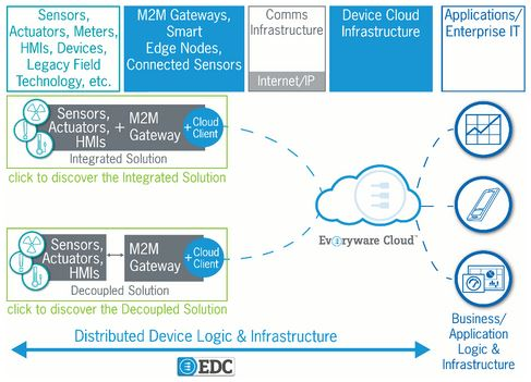 IoT integration platform simplifies device & data management