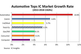 Report reveals bright future for automotive ICs