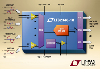 Simultaneous sampling SAR ADC offers flexibility