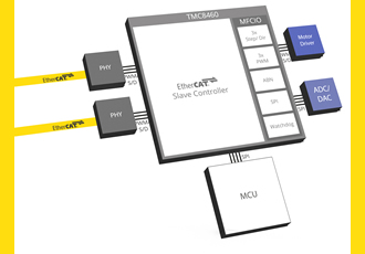 EtherCAT slave controller is first to integrate RT, latency-free I/O peripherals