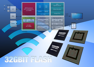 Processors integrate WLAN and NAND flash memory