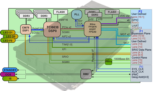 VPX module delivers rugged DSP & FPGA performance