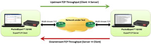 ExpertTCP to Ethernet/IP test platform enhanced