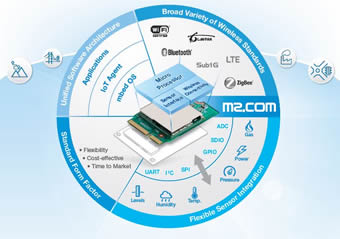 IoT Sensor Platform launched at embedded world