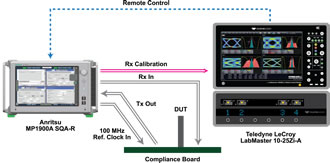 T&M partners produce PCI Express 4.0 test system