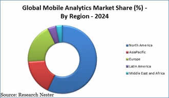 Forecast sees surge in mobile analytics market