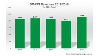 DMASS) Distributors' and Manufacturers' Association of