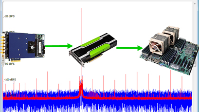 Digitisers deliver ultra-long signal averaging capabilities