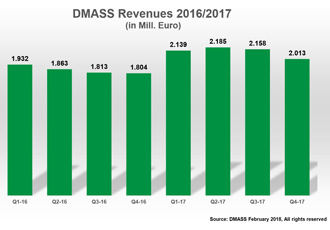 DMASS: Semi sales post all-time record in 2017