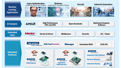 AI technology initiative kicks off at embedded world