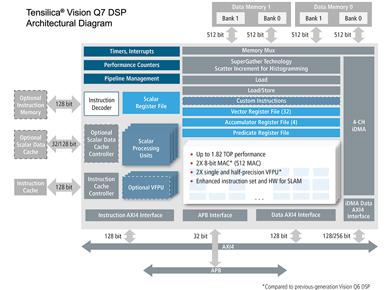 DSP/IP Core pursues grand SLAM