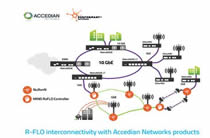 Accedian Networks Introduces A New Solutions Group – Performant Networks