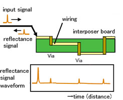 Short-pulse terahertz waves technology used for chip circuit analysis