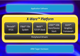 Express Logic Develops X-Ware Platform to Fast-Track ARM-Based IoT Development