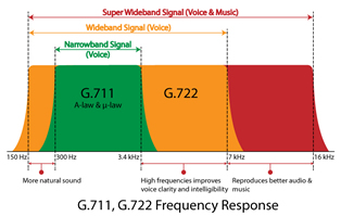 G.722 wideband audio codec supported across TDM and VoIP applications