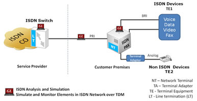Conformance test suite targets ISDN protocols