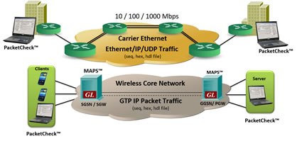Enhanced Ethernet tester supports GTP traffic simulation