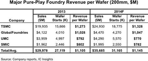 TSMC outpaces foundry rivals in revenues per wafer
