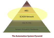 The perfect pyramid of automation