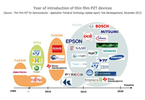 Will MEMS drive future growth of thin film PZT?